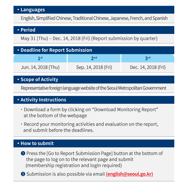 Languages English, Simplified Chinese, Traditional Chinese, Japanese, French, and Spanish Period May 31 (Thu) – Dec. 14, 2018 (Fri) (Report submission by quarter)