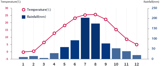 graph: Seoul's average temperature and rainfall by month