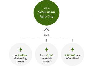 Seoul city agriculture