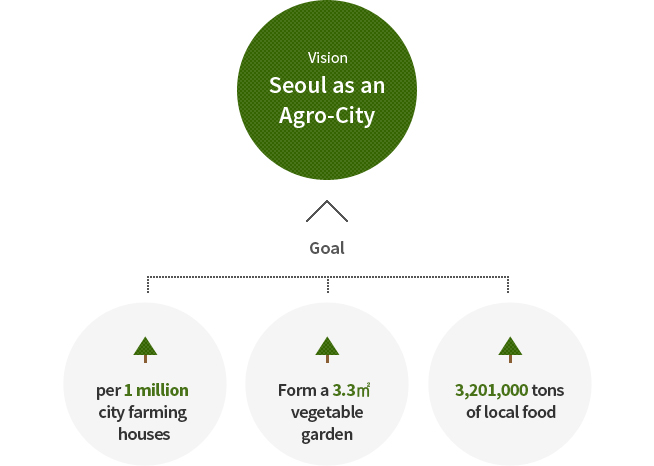Seoul city agriculture