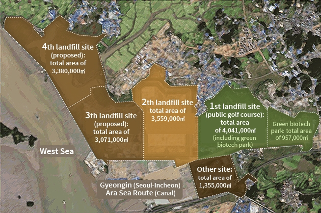 Current status of landfills