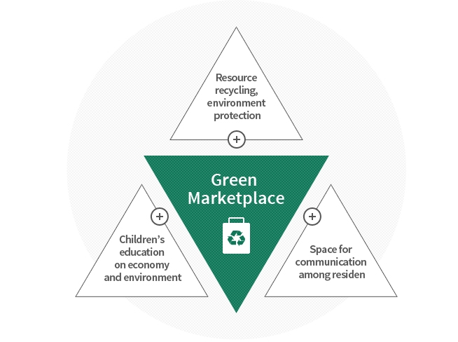 Green Marketplace