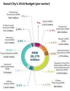 KRW 28.179 trillion