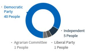 .Democratic Party 40 People .Independent 5 Peple .Liberal Party 1 Peple .Agrarian Committee 1 Peple