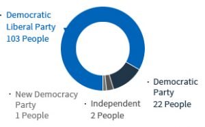 .Democratic Liberal Party 103 People .Democratic Party 22 People .Independent 2 Peple .New Democracy 1 Peple