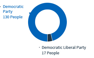 .Democratic Party 130 People .Democratic Liberal Party 17 People