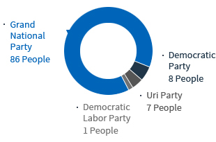 .Grand National Party 86 People .Democratic Party 8 People .Uri Party 7 People .Democratic Labor 1 People