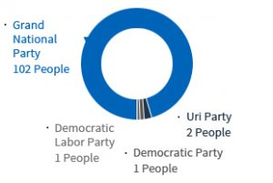 .Grand National Party 102 People .Uri Party 2 People .Democratic Party 1 People .Democratic Labor 1 People