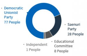 .Democratic Unionist Party 77 People .Saenuri Party 28 People .Educational Committee 8 People .Independent 1 Peple