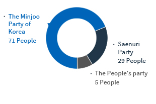 .The Minjoo Party of Korea 71 People .Saenuri Party 29 People .The People's party 5 People
