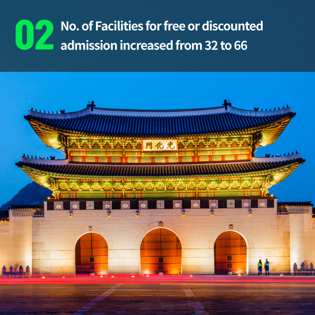 Facilities for free or discounted admission increased from 32 to 66