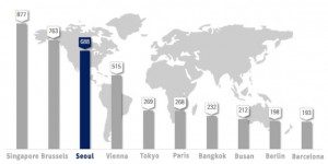 Seoul Places 3rd Among Most Popular Conference Host Cities for 3rd Consecutive Year