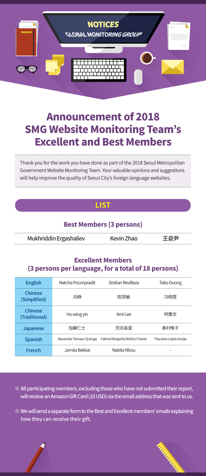 Announcement of 2018 SMG Website Monitoring Team's Excellent and Best Members Thank you for the work you have done as part of the 2018 Seoul Metropolitan  Government Website Monitoring Team. Your valuable opinions and suggestions  will help improve the quality of Seoul City's foreign language websites. Best Members (3 persons) Mukhriddin Ergashaliev Kevin Zhao 王姿尹 Excellent Members (3 persons per language, for a total of 18 persons) Tako DuongZestian RevillezaNatcha Poompradit冯晓雯陈思敏刘峥柯惠文Ami LeeHo wing yinFrenchSpanishJapaneseChinese (Traditional)Chinese (Simplified)EnglishThyciane Lopes AraújoFatima Margarita Muñoz ChavezAlexandra Tamayo Quiroga-Nabila NbouJamila Bekkai奥村唯子荒谷美里加藤仁士  ※ We will send a separate form to the Best and Excellent members' emails explaining        how they can receive their gift.※ All participating members, excluding those who have not submitted their report,       will receive an Amazon Gift Card (10 USD) via the email address that was sent to us.