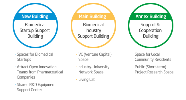 New Building Biomedical Startup Support Building · Spaces for Biomedical Startups · Attract Open Innovation Teams from Pharmaceutical Companies · Shared R&D Equipment Support Center / Main Building Biomedical Industry Support Building · VC (Venture Capital) Space · industry-University Network Space · Living Lab / Annex Building Support & Cooperation Building · Space for Local Community Residents · Public (Short-term) Project Research Space