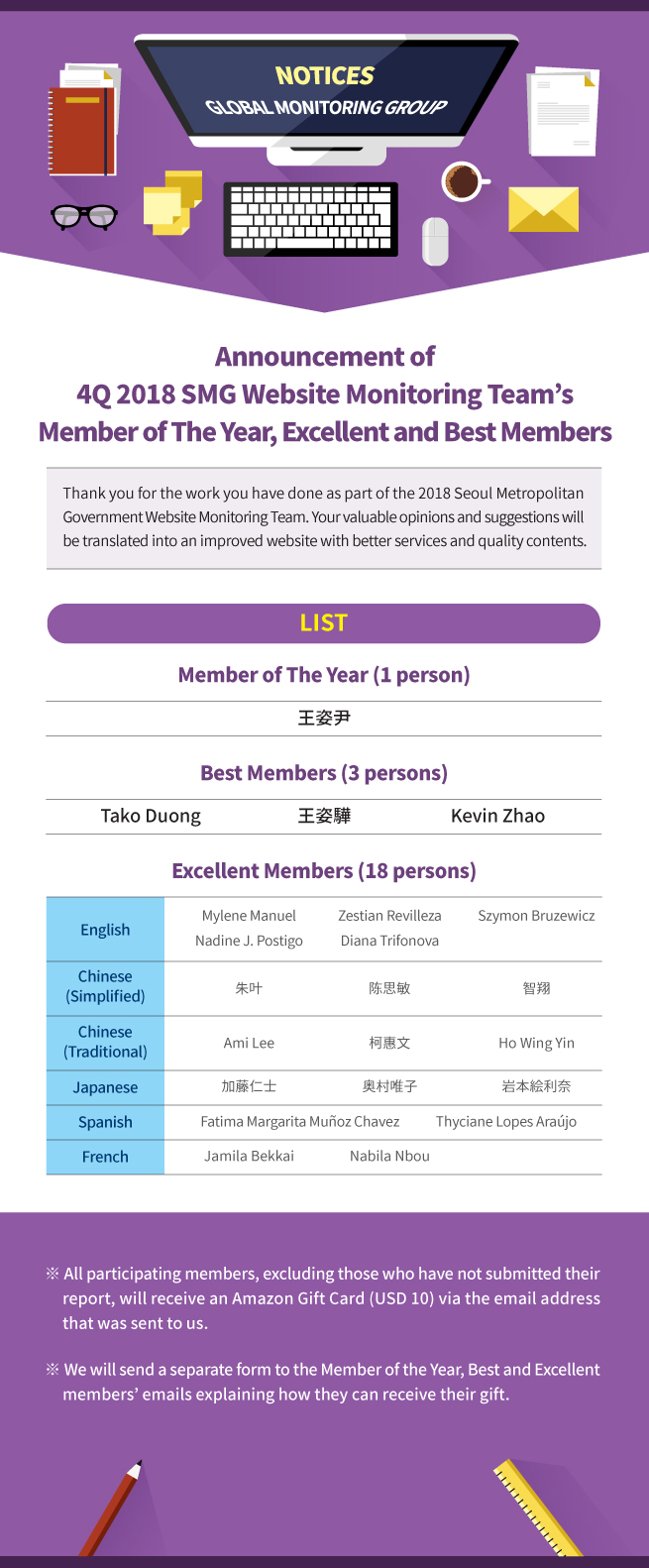 [Announcement of 2018 SMG Website Monitoring Team's  Member of The Year, Excellent and Best Members]  Thank you for the work you have done as part of the 2018 Seoul Metropolitan Government Website Monitoring Team. Your valuable opinions and suggestions will be translated into an improved website with better services and quality contents.  ------------------------------------------------------------------------------------------- LIST Member of The Year (1 person) 王姿尹  Best Members (3 persons) Tako Duong   王姿驊   Kevin Zhao   Excellent Members (18 persons)  English: Mylene Manuel   Zestian Revilleza   Szymon Bruzewicz Nadine J. Postigo   Diana Trifonova Chinese (Simplified): 朱叶   陈思敏   智翔 Chinese (Traditional): Ami Lee    柯惠文   Ho Wing Yin           Japanese: 加藤仁士   奥村唯子   岩本絵利奈            Spanish: Fatima Margarita Muñoz Chavez   Thyciane Lopes Araújo             French: Jamila Bekkai  Nabila Nbou      ※ All participating members, excluding those who have not submitted their report, will receive an Amazon Gift Card (USD 10) via the email address that was sent to us.   ※ We will send a separate form to the Member of the Year, Best and Excellent members' emails explaining how they can receive their gift.