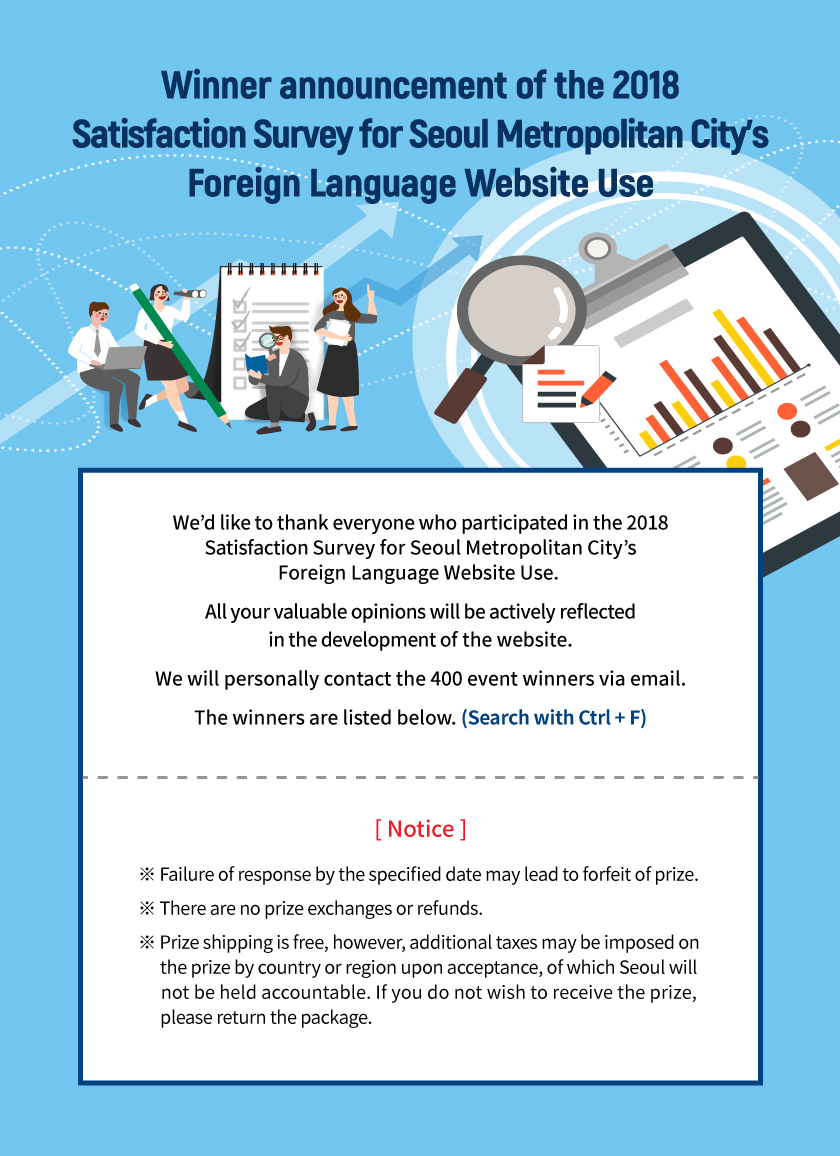 [Winner announcement of the 2018 Satisfaction Survey for Seoul Metropolitan City's Foreign Language Website Use]   We'd like to thank everyone who participated in the 2018 Satisfaction Survey for Seoul Metropolitan City's Foreign Language Website Use.  All your valuable opinions will be actively reflected in the development of the website. We will personally contact the 400 event winners via email. The winners are listed below. (Search with Ctrl + F)   ※ Failure of response by the specified date may lead to forfeit of prize.  ※ There are no prize exchanges or refunds. ※ Prize shipping is free, however, additional taxes may be imposed on the prize by country or region upon acceptance, of which Seoul will not be held accountable. If you do not wish to receive the prize, please return the package.