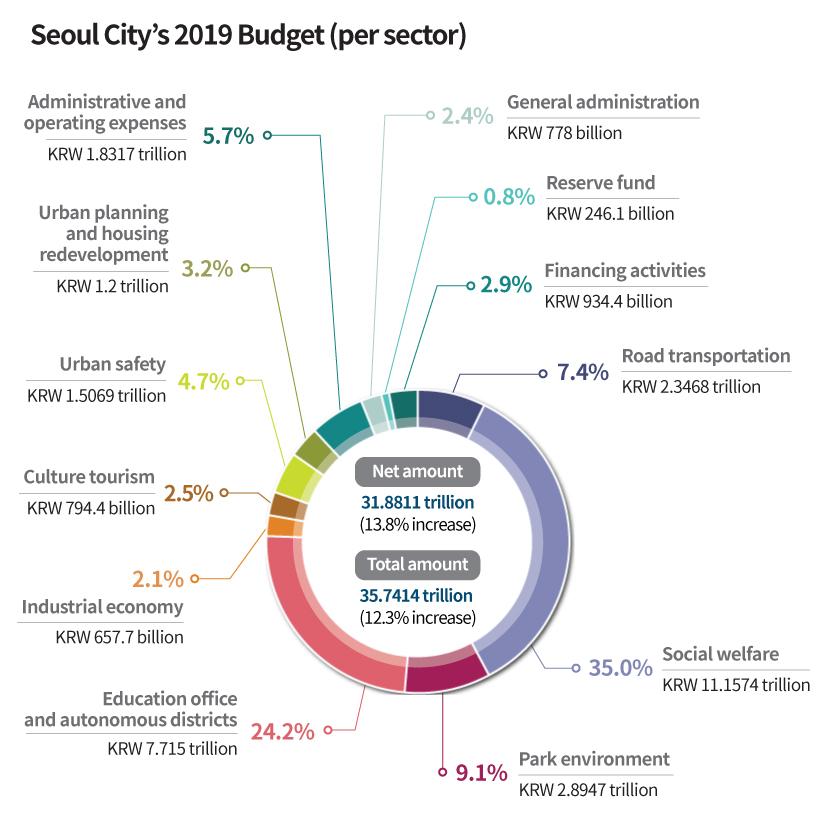 Seoul City's 2019 Budget (per sector)