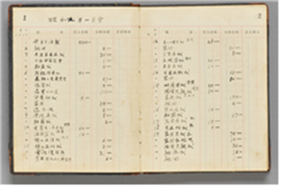 A List of Western Artworks (1929-the 1940s), Oh Bong-bin