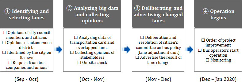 ① Identifying and selecting lanes② Analyzing big data and collecting opinions③ Deliberating and advertising changed lanes④ Operation begins • Opinions of city council members and citizens • Opinions of autonomous districts • Identified by the city on its own • Request from bus companies and unions • Analyzing data of transportation card and overlapped lanes • Collecting opinions of stakeholders • On-site check • Deliberation and resolution of citizen's committee on bus policy (lane adjustment unit) • Advertise the result of lane change • Order of project improvement • Bus operators start operation • Monitoring (Sep - Oct)(Oct - Nov)(Nov - Dec)(Dec – Jan 2020)