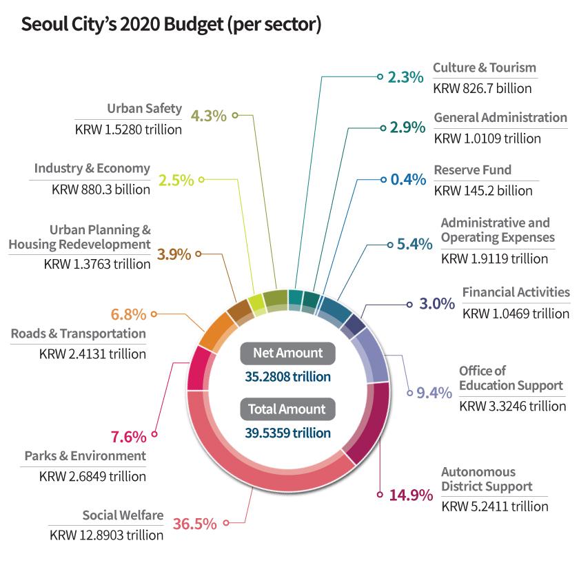 Seoul City's 2020 Budget (per sector)