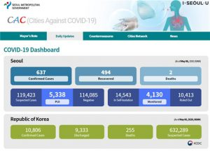 CAC Website to Share Seoul's Response to COVID-19 Reaches Over 2 Million Views