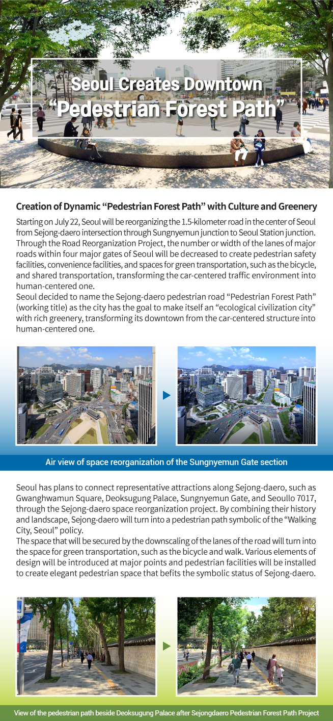 """Seoul Creates Downtown """"Pedestrian Forest Path"""" Creation of Dynamic """"Pedestrian Forest Path"""" with Culture and Greenery Starting on July 22, Seoul will be reorganizing the 1.5-kilometer road in the center of Seoul from Sejong-daero intersection through Sungnyemun junction to Seoul Station junction. Through the Road Reorganization Project, the number or width of the lanes of major roads within four major gates of Seoul will be decreased to create pedestrian safety facilities, convenience facilities, and spaces for green transportation, such as the bicycle, and shared transportation, transforming the car-centered traffic environment into human-centered one. Seoul decided to name the Sejong-daero pedestrian road """"Pedestrian Forest Path"""" (working title) as the city has the goal to make itself an """"ecological civilization city"""" with rich greenery, transforming its downtown from the car-centered structure into human-centered one. Air view of space reorganization of the Sungnyemun Gate section Seoul has plans to connect representative attractions along Sejong-daero, such as Gwanghwamun Square, Deoksugung Palace, Sungnyemun Gate, and Seoullo 7017, through the Sejong-daero space reorganization project. By combining their history and landscape, Sejong-daero will turn into a pedestrian path symbolic of the """"Walking City, Seoul"""" policy. The space that will be secured by the downscaling of the lanes of the road will turn into the space for green transportation, such as the bicycle and walk. Various elements of design will be introduced at major points and pedestrian facilities will be installed to create elegant pedestrian space that befits the symbolic status of Sejong-daero. View of the pedestrian path beside Deoksugung Palace after Sejongdaero Pedestrian Forest Path Project"""