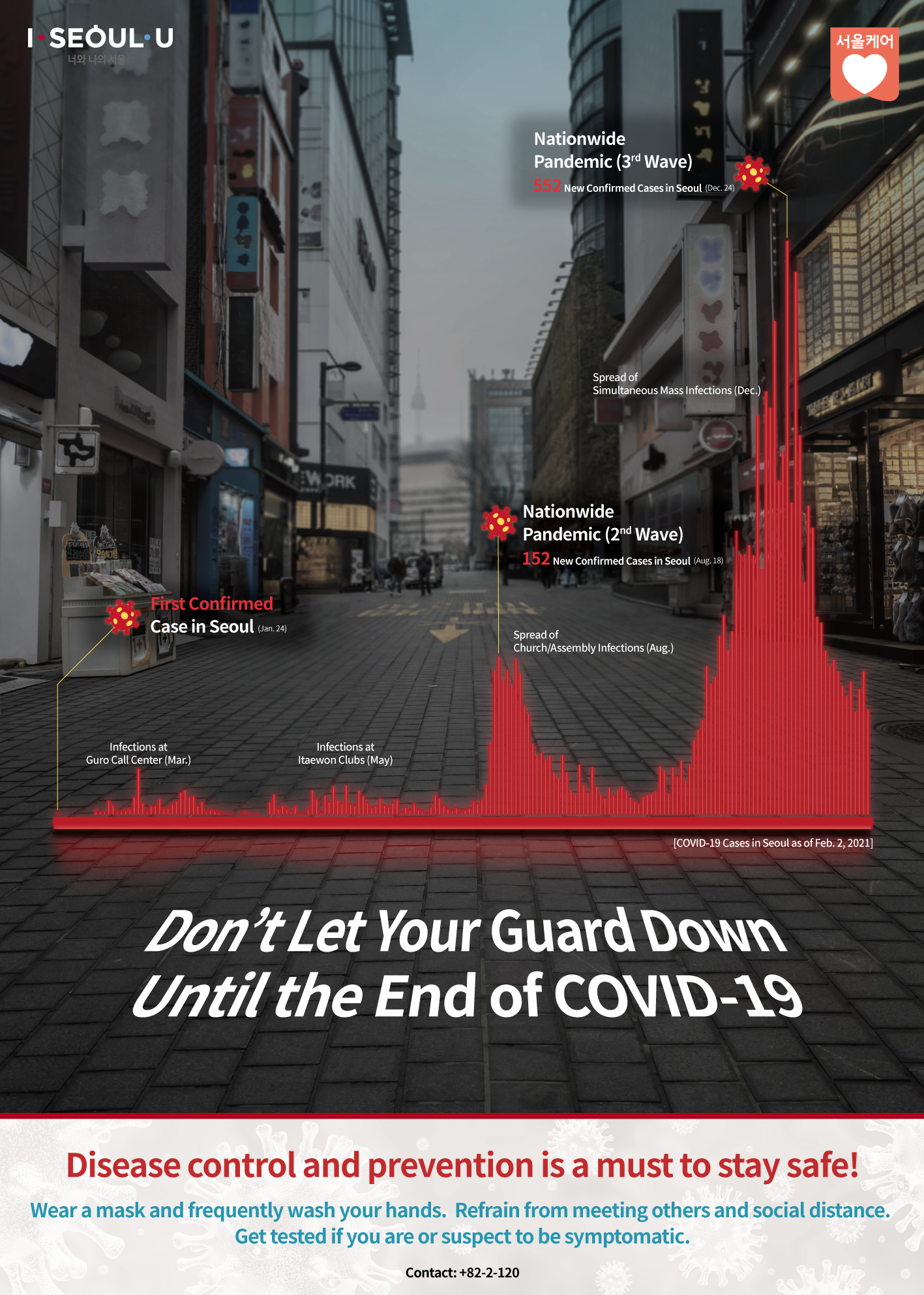 Don't Let Your Guard Down Until the End of COVID-19