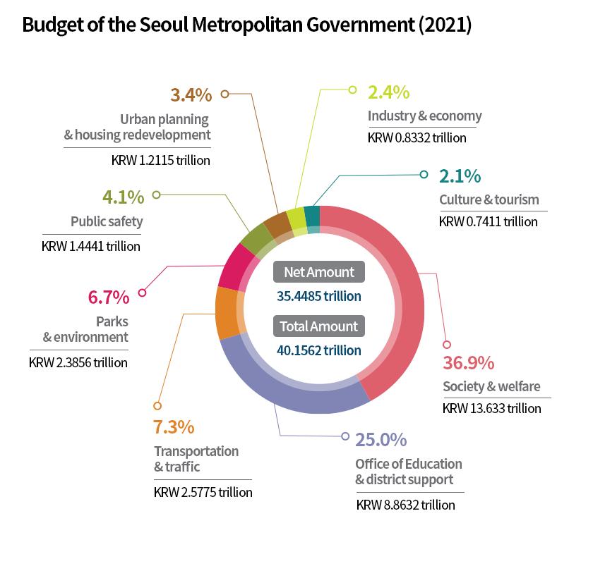Seoul City's 2021 Budget (per sector)
