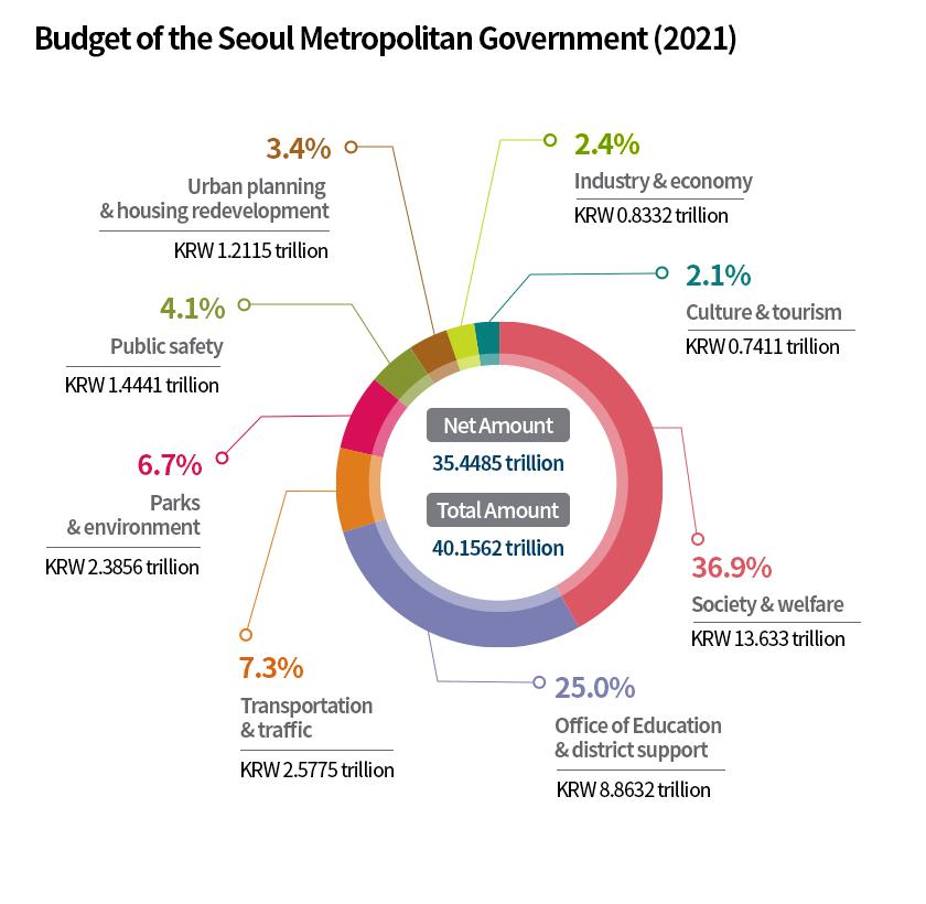 Budget of the seoul metropolitan government (2021)