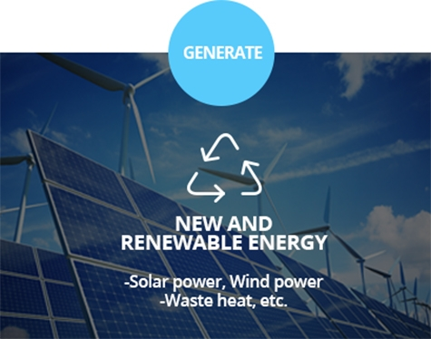 GENERATE NEW AND RENEWABLE ENERGY -Solar power, Wind power - waste heat,etc.