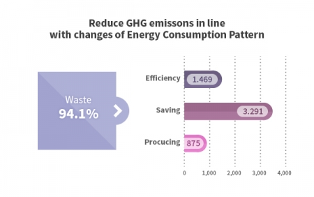 Redice GHG emissions in line with changes of Energy Consumption Pattern