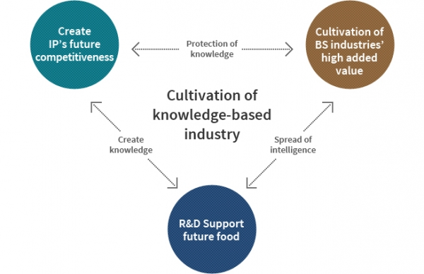 Cultivation of knowledge-based industry | Create IP's future competitiveness - Protection of knowledge - | Cultivation of BS industries' high added value -Spread of intelligence- | R&D Support future food -Create knowledge-