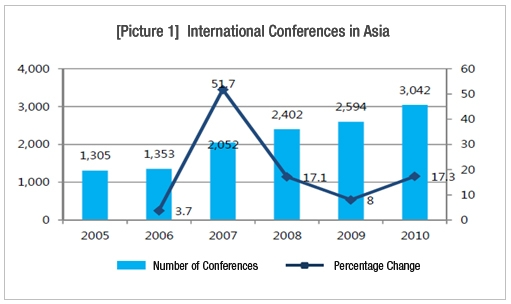 Rapid Growth Rate in Asia Market in comparison to the Global Market